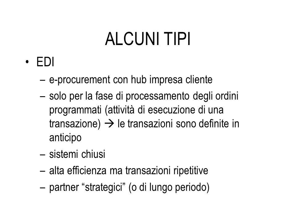 ALCUNI TIPI EDI e-procurement con hub impresa cliente