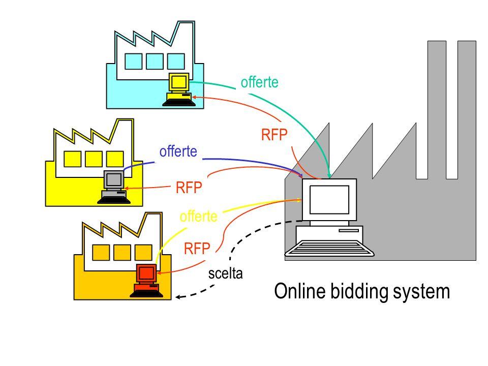 offerte RFP offerte RFP offerte RFP scelta Online bidding system