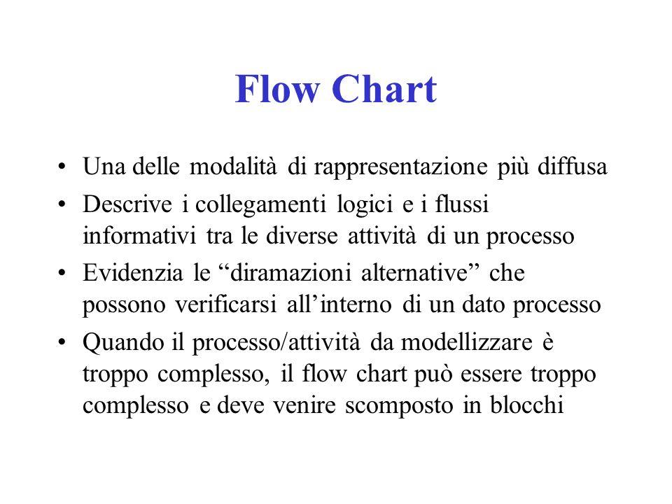 Flow Chart Una delle modalità di rappresentazione più diffusa