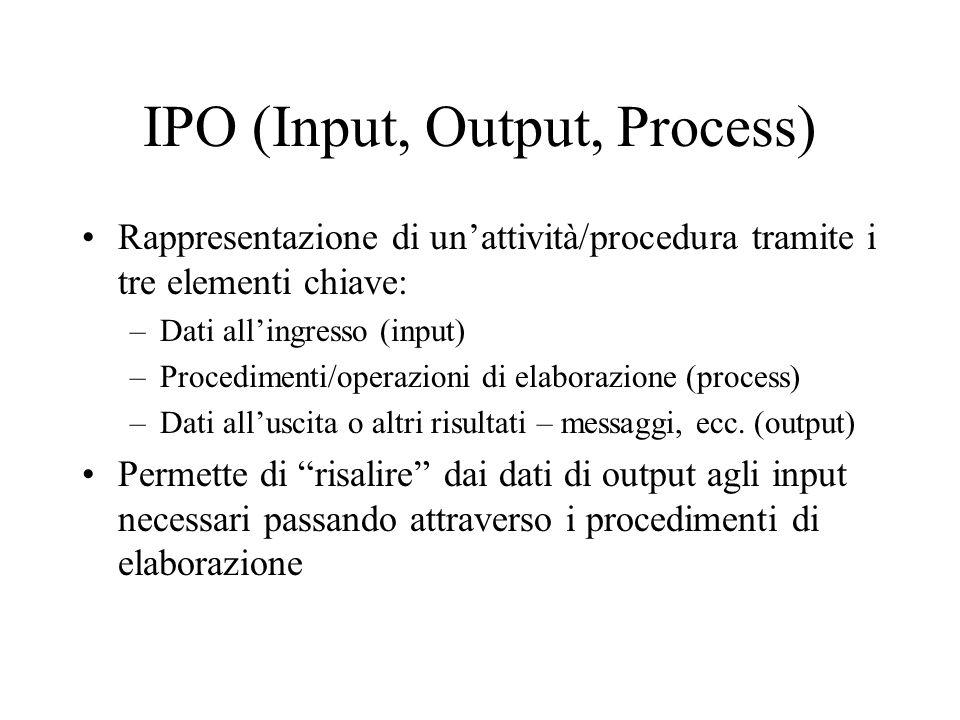 IPO (Input, Output, Process)