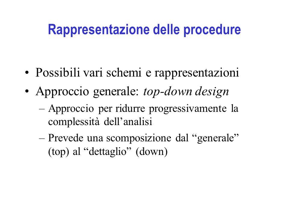 Rappresentazione delle procedure