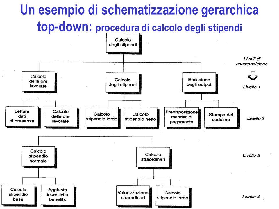 Un esempio di schematizzazione gerarchica top-down: procedura di calcolo degli stipendi