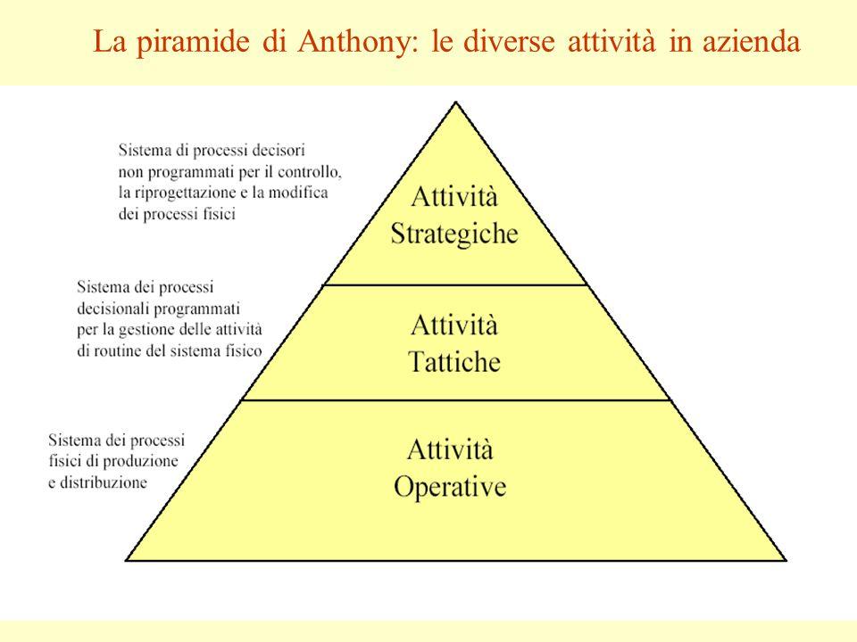 La piramide di Anthony: le diverse attività in azienda