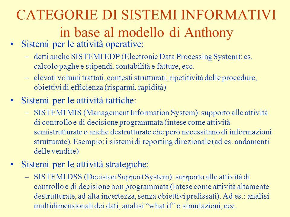 CATEGORIE DI SISTEMI INFORMATIVI in base al modello di Anthony