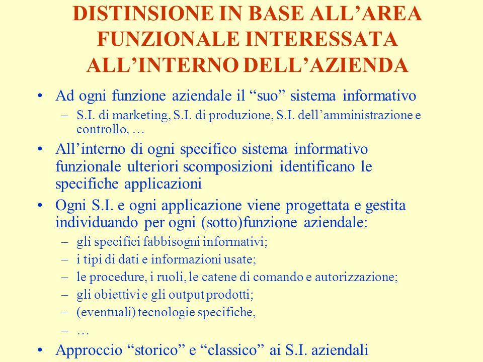 DISTINSIONE IN BASE ALL'AREA FUNZIONALE INTERESSATA ALL'INTERNO DELL'AZIENDA