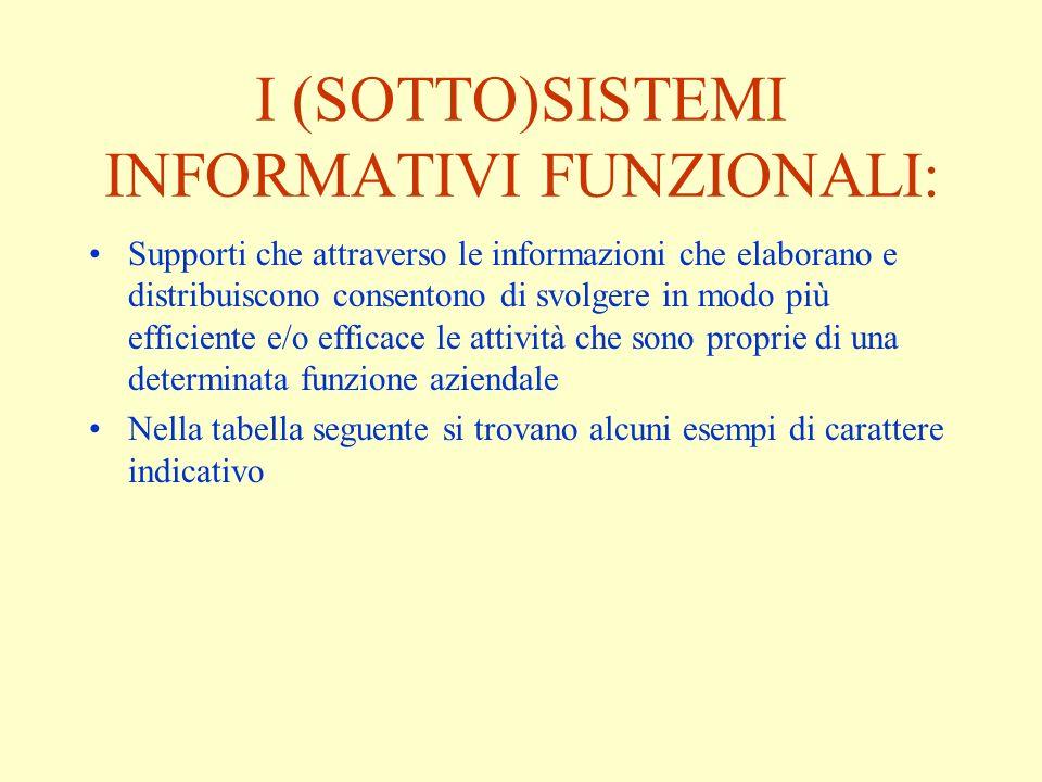 I (SOTTO)SISTEMI INFORMATIVI FUNZIONALI: