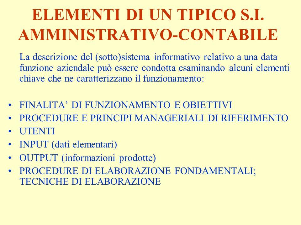 ELEMENTI DI UN TIPICO S.I. AMMINISTRATIVO-CONTABILE