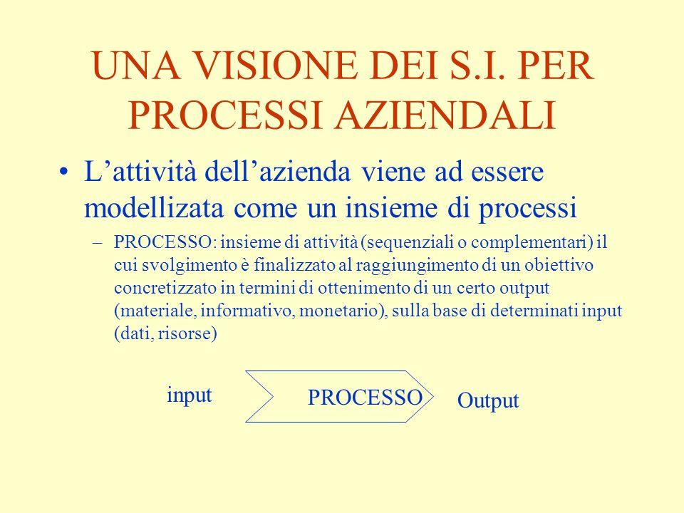 UNA VISIONE DEI S.I. PER PROCESSI AZIENDALI