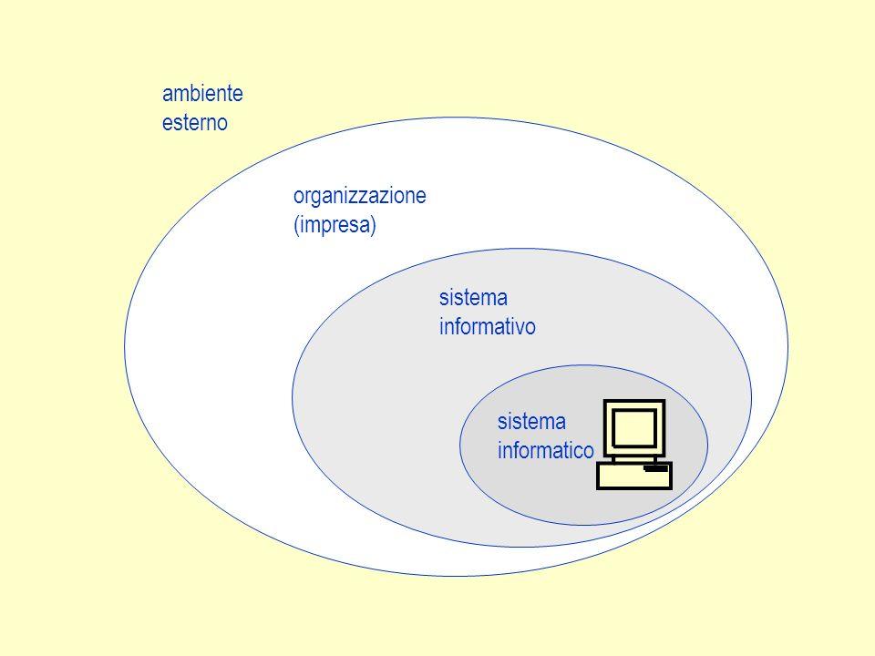ambiente esterno organizzazione (impresa) sistema informativo sistema informatico