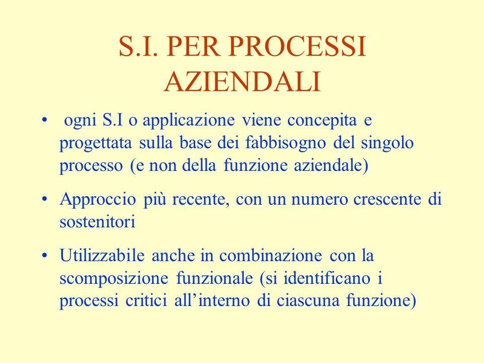 S.I. PER PROCESSI AZIENDALI