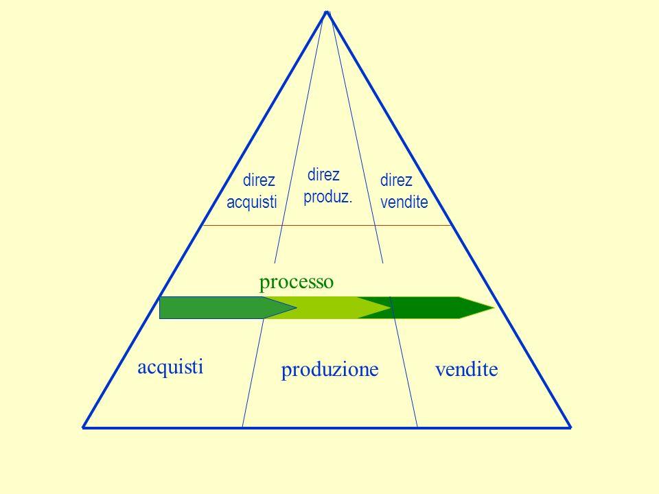 processo acquisti produzione vendite direz produz. direz acquisti