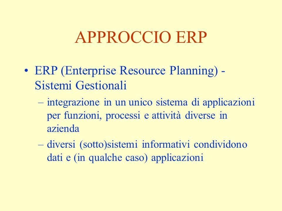 APPROCCIO ERP ERP (Enterprise Resource Planning) - Sistemi Gestionali