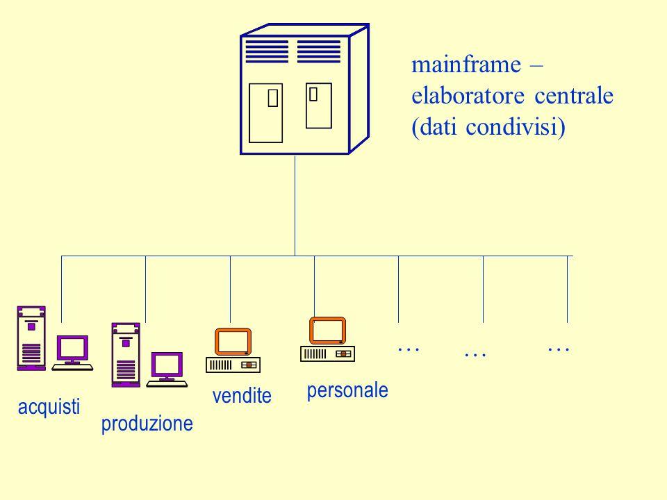 mainframe – elaboratore centrale (dati condivisi) … … … personale