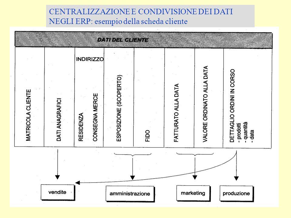 CENTRALIZZAZIONE E CONDIVISIONE DEI DATI NEGLI ERP: esempio della scheda cliente