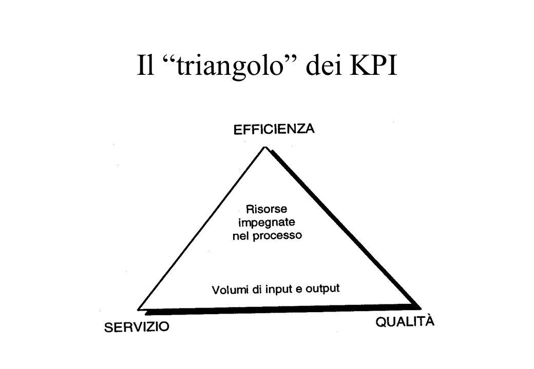 Il triangolo dei KPI