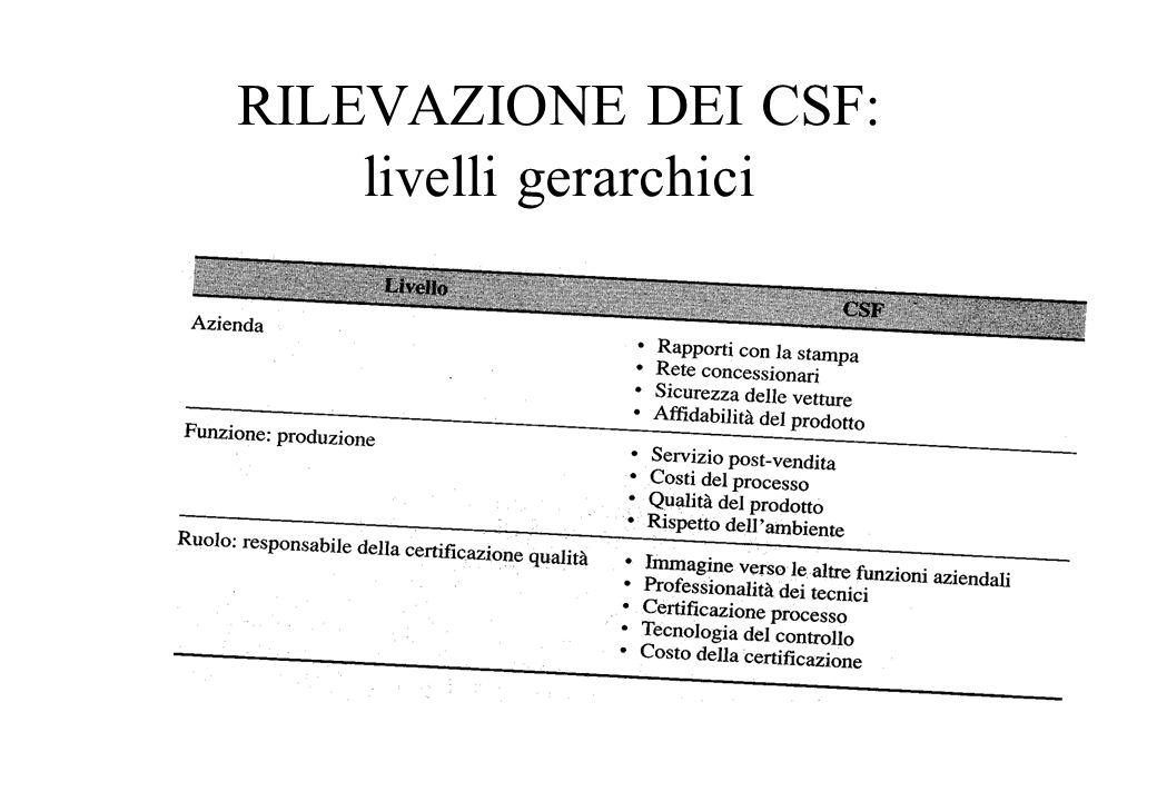 RILEVAZIONE DEI CSF: livelli gerarchici