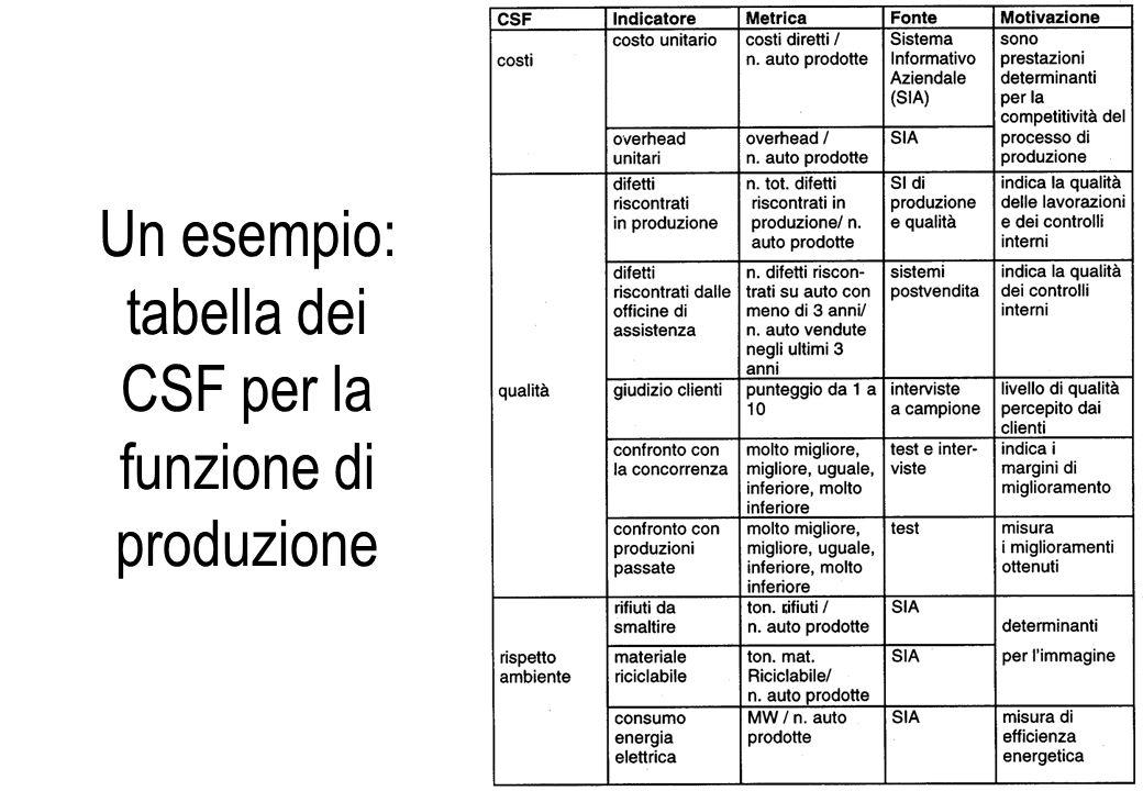 Un esempio: tabella dei CSF per la funzione di produzione