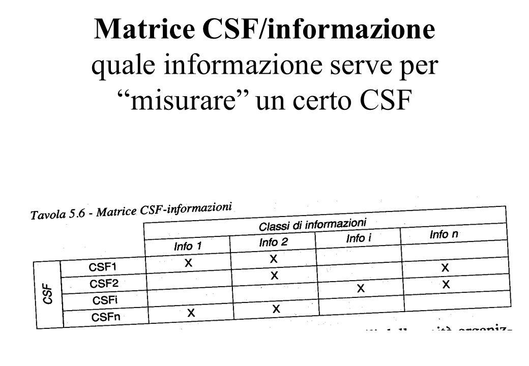 Matrice CSF/informazione quale informazione serve per misurare un certo CSF