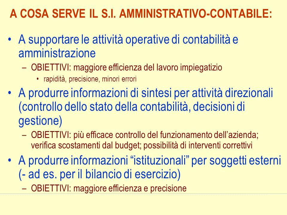 A COSA SERVE IL S.I. AMMINISTRATIVO-CONTABILE: