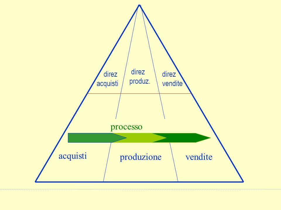 acquisti produzione vendite direz acquisti produz. vendite processo
