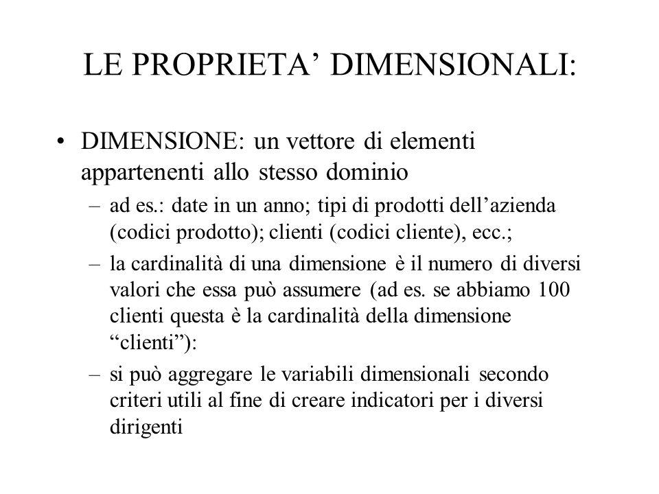 LE PROPRIETA' DIMENSIONALI: