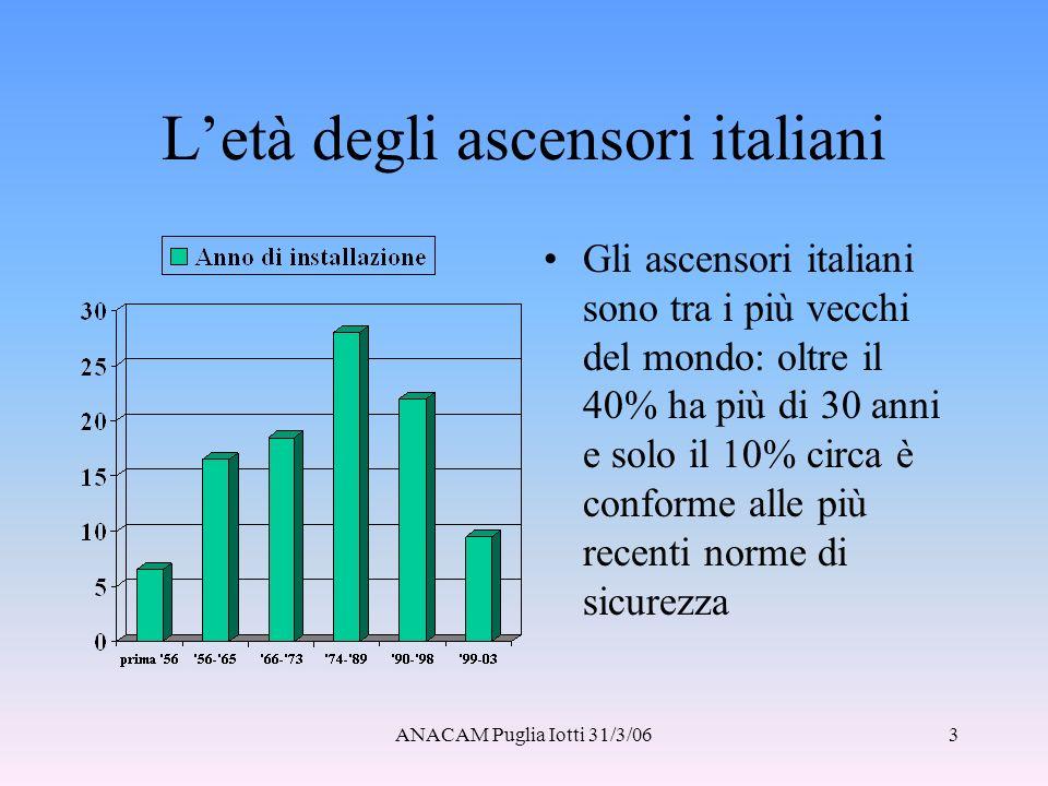 L'età degli ascensori italiani