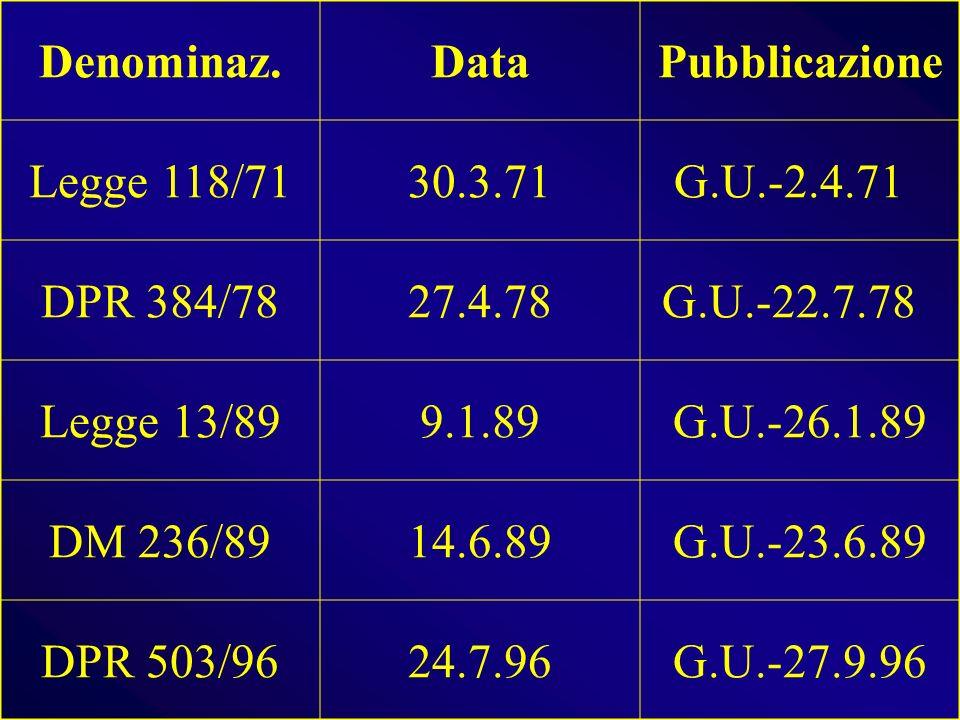 Denominaz. Data. Pubblicazione. Legge 118/71. 30.3.71. G.U.-2.4.71 DPR 384/78. 27.4.78. G.U.-22.7.78