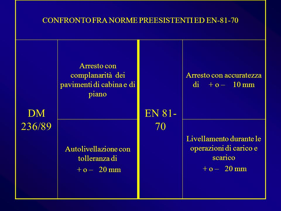 DM 236/89 EN 81-70 CONFRONTO FRA NORME PREESISTENTI ED EN-81-70