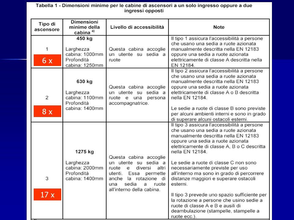 6 x 8 x 17 x Firenze, 15 ottobre 2005 ANACAM Toscana