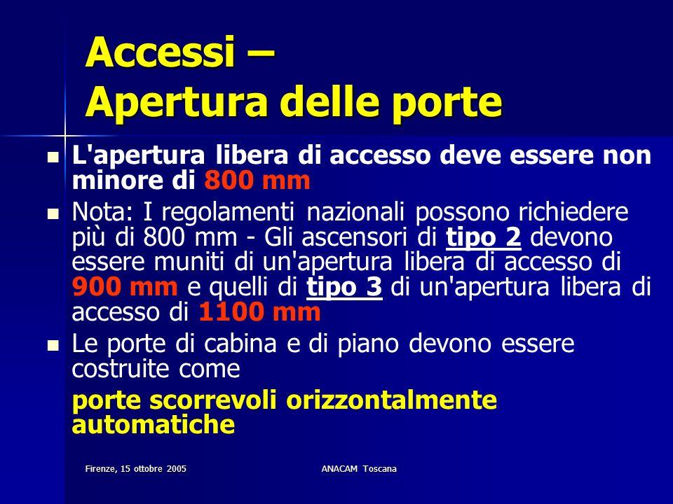 Accessi – Apertura delle porte