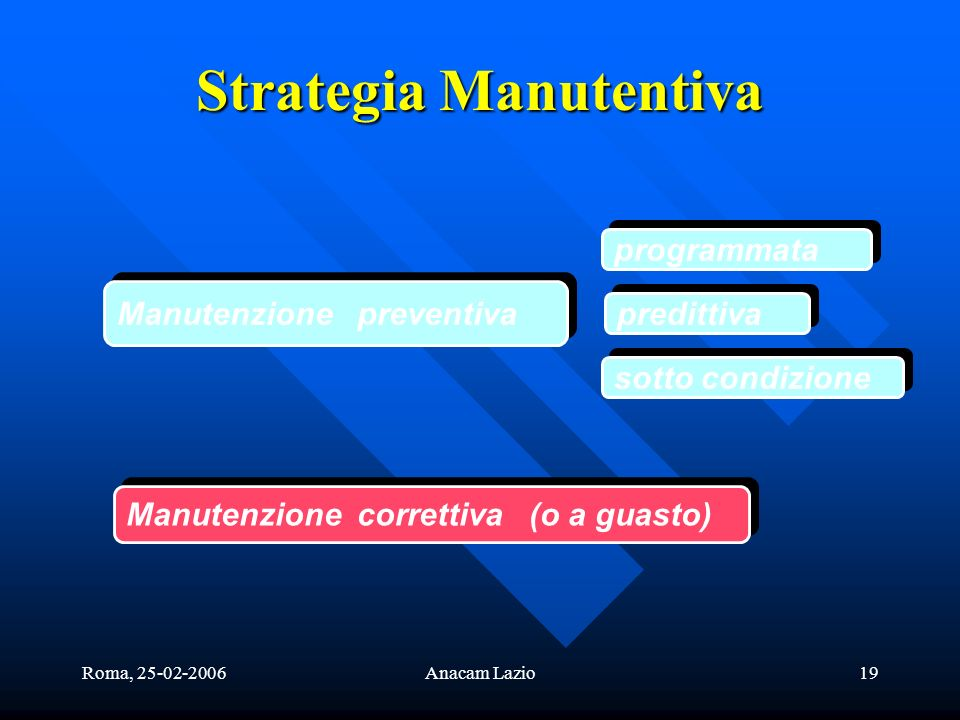 Strategia Manutentiva