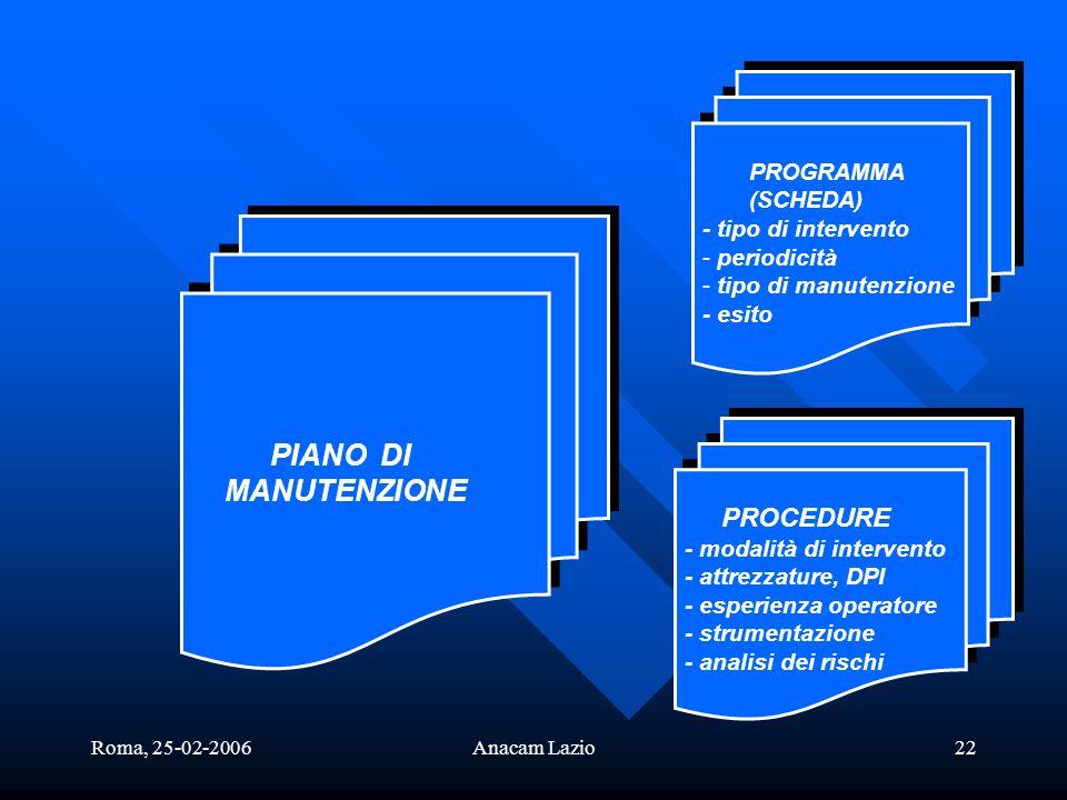 MANUTENZIONE PIANO DI PROCEDURE PROGRAMMA (SCHEDA)