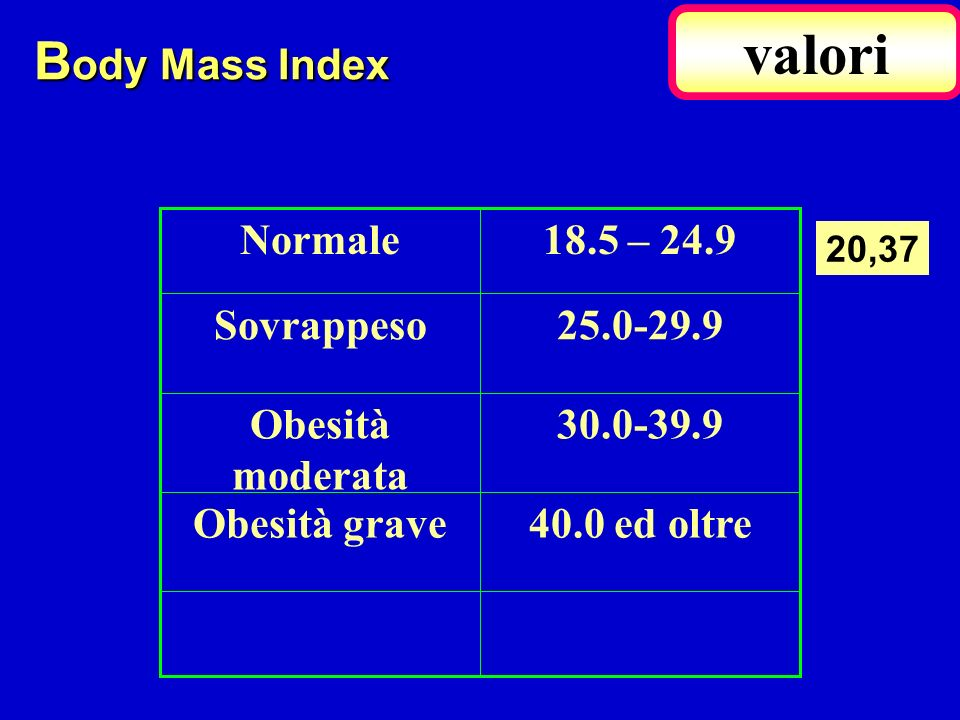valori Body Mass Index 40.0 ed oltre Obesità grave 30.0-39.9