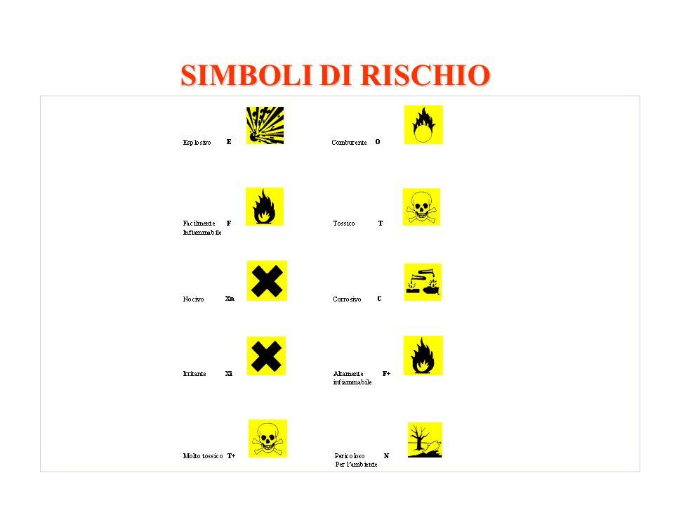 SIMBOLI DI RISCHIO