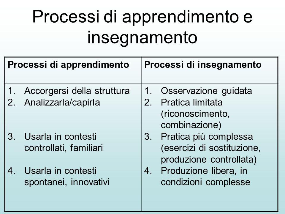 Processi di apprendimento e insegnamento