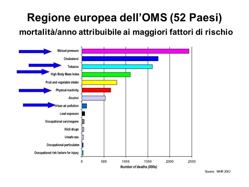 Regione europea dell'OMS (52 Paesi) mortalità/anno attribuibile ai maggiori fattori di rischio