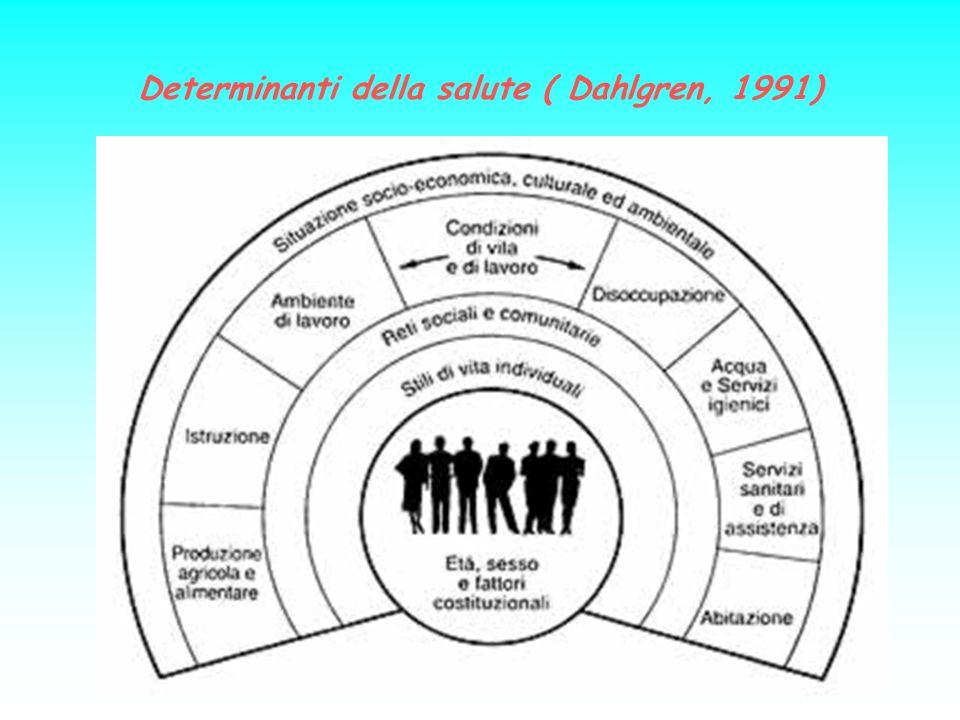 Determinanti della salute ( Dahlgren, 1991)