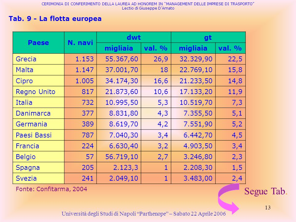 Segue Tab. Tab. 9 - La flotta europea Paese N. navi dwt gt migliaia