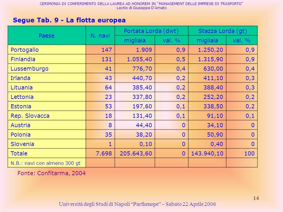 Segue Tab. 9 - La flotta europea