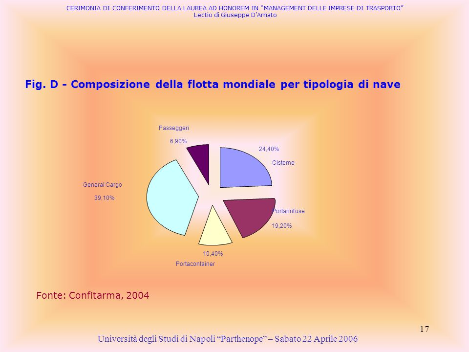 Fig. D - Composizione della flotta mondiale per tipologia di nave