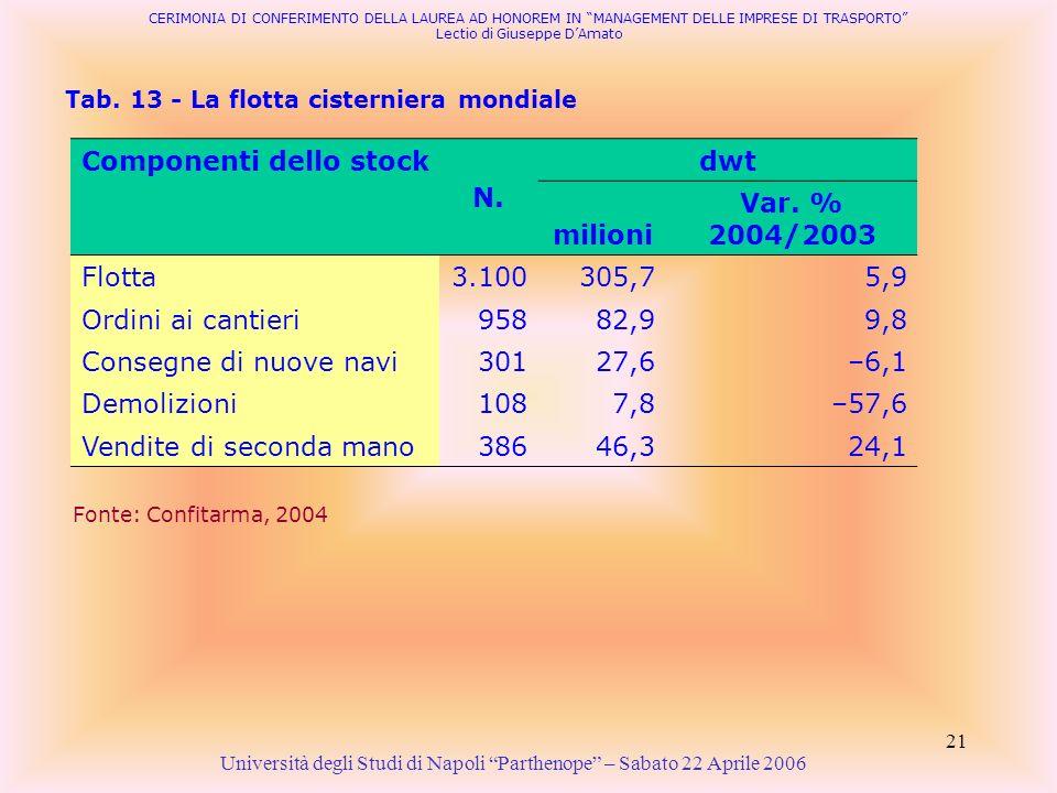 Componenti dello stock N. dwt milioni Var. % 2004/2003
