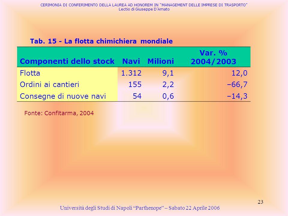 Componenti dello stock Navi Milioni Var. % 2004/2003