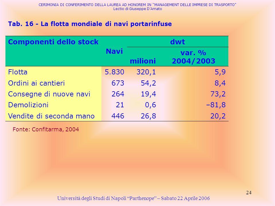 Componenti dello stock Navi dwt milioni var. % 2004/2003