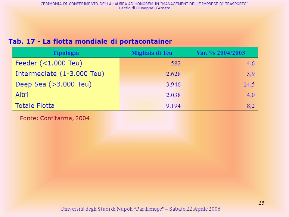 Tipologia Migliaia di Teu Var. % 2004/2003