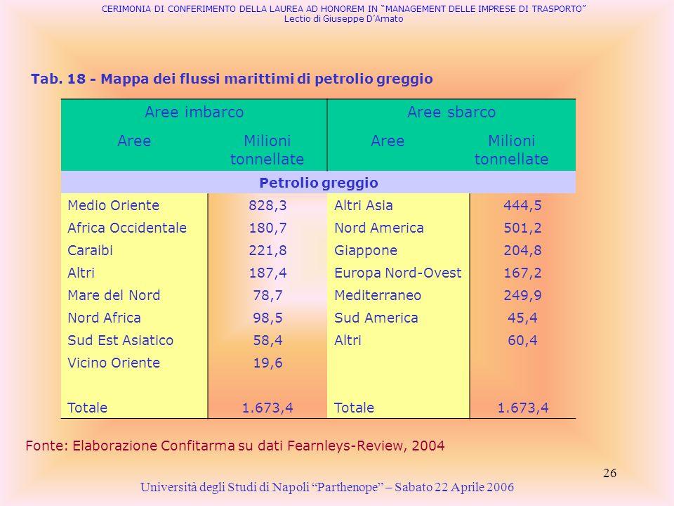 Tab. 18 - Mappa dei flussi marittimi di petrolio greggio
