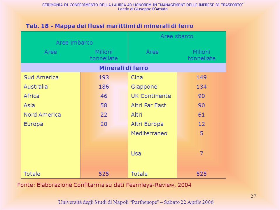 Tab. 18 - Mappa dei flussi marittimi di minerali di ferro
