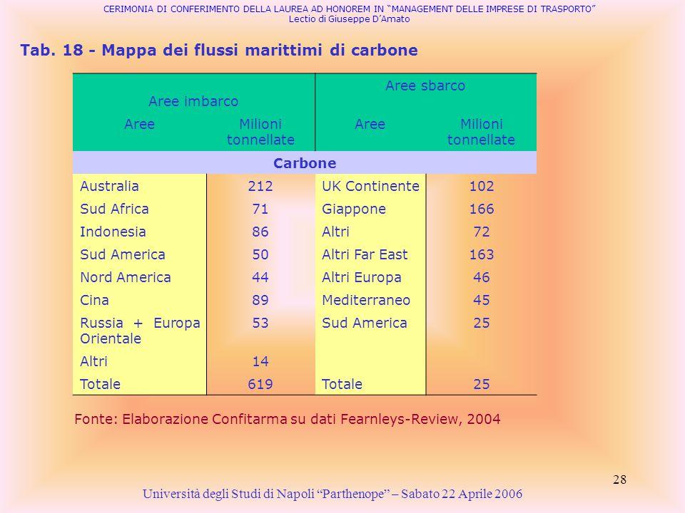 Tab. 18 - Mappa dei flussi marittimi di carbone