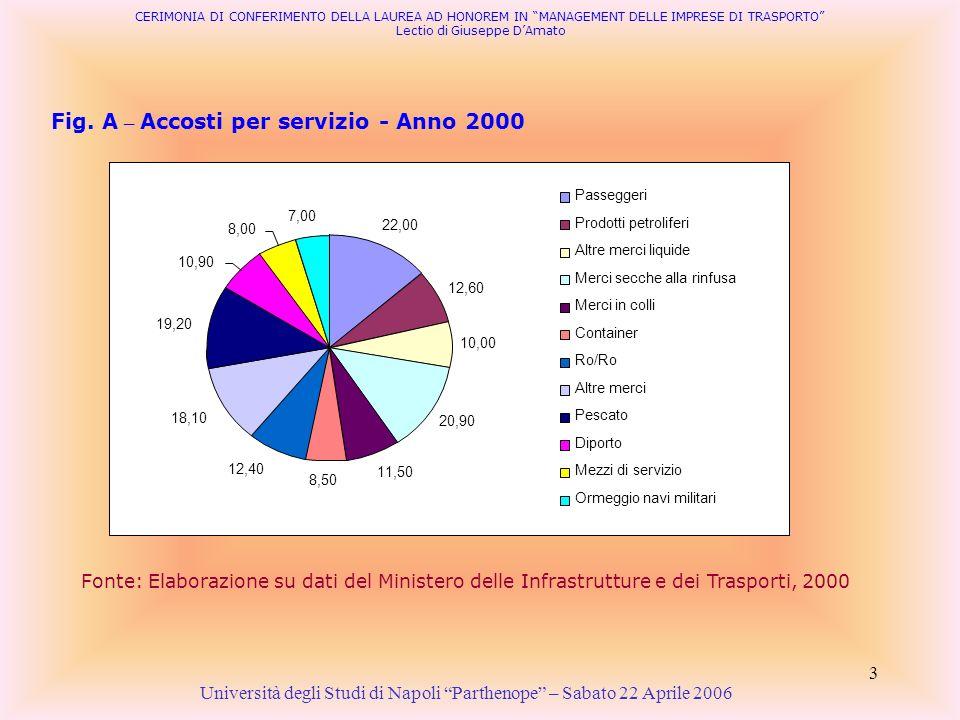 Fig. A – Accosti per servizio - Anno 2000