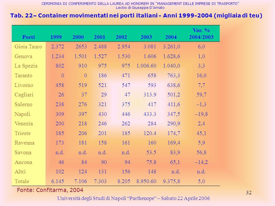 Porti 1999 2000 2001 2002 2003 2004 Var. % 2004/2003 Gioia Tauro 2.372