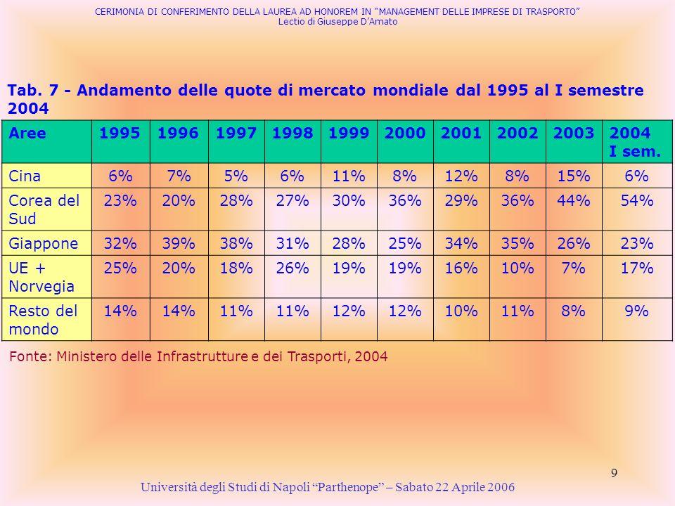 CERIMONIA DI CONFERIMENTO DELLA LAUREA AD HONOREM IN MANAGEMENT DELLE IMPRESE DI TRASPORTO